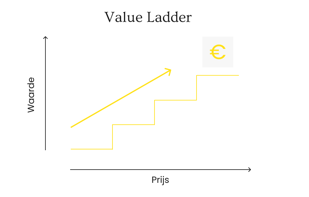 Value Ladder Digital Growth Agency